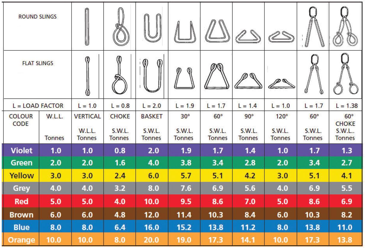 Lifting equipment • Baltictents